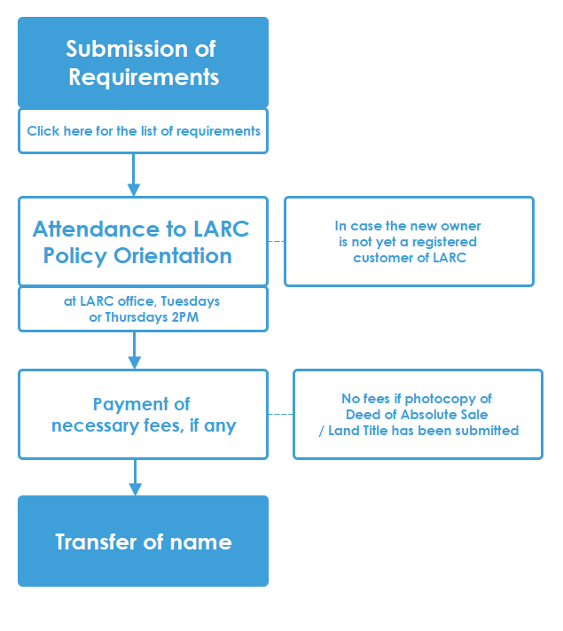 LARC | Accounts and Procedures